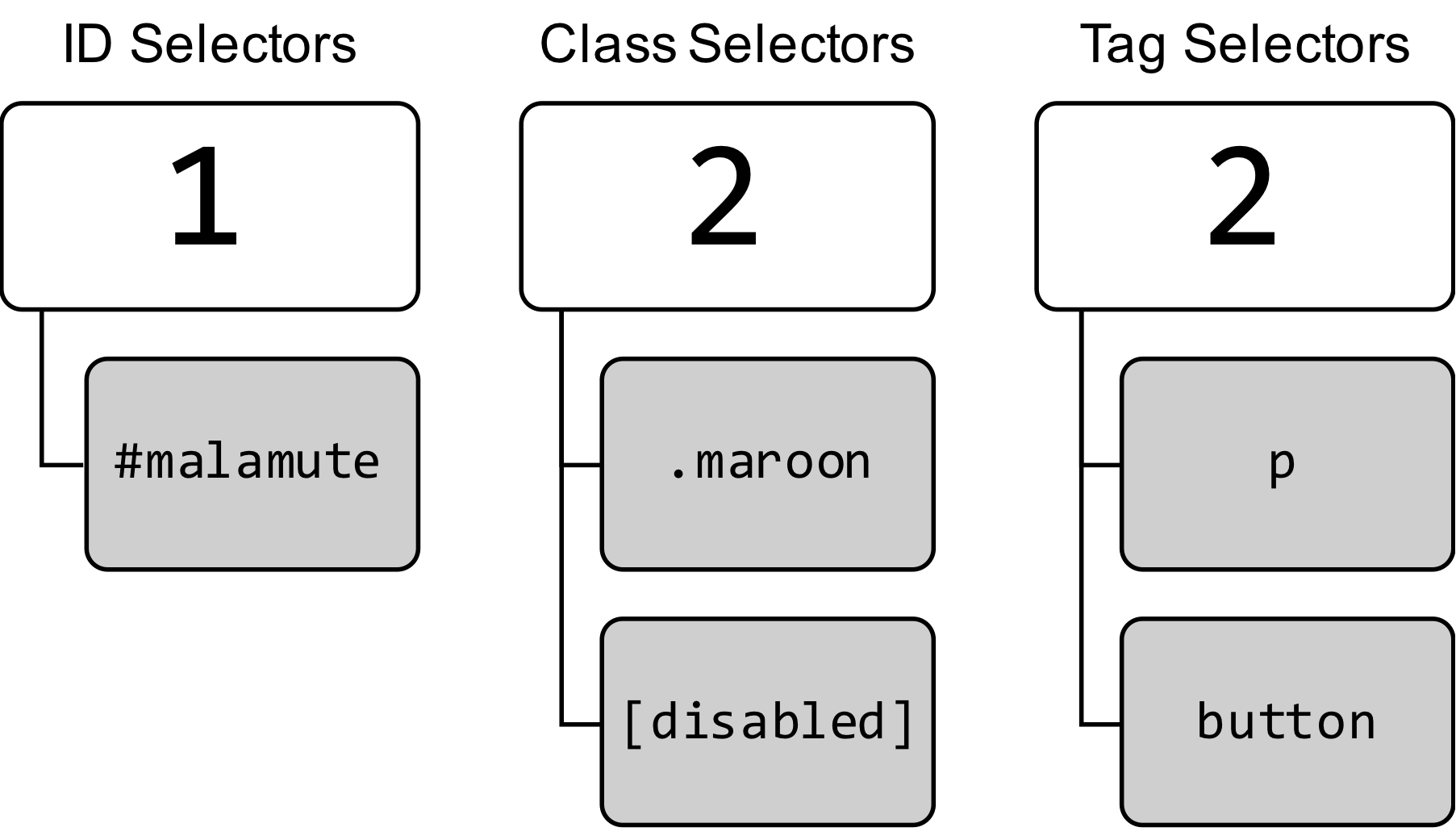 The Definitive Guide to CSS Cascading and Specificity